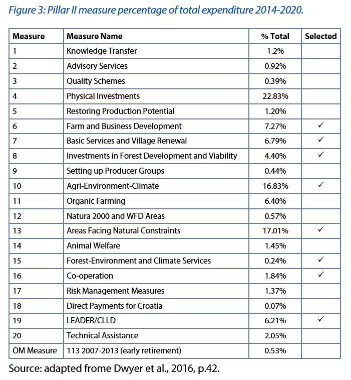 Pillar II measure percentage of total expenditure 2014-2020.