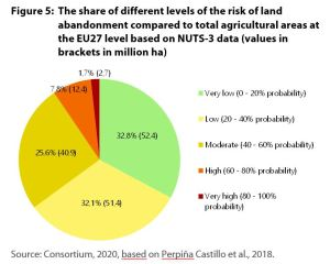 The share of different levels of the risk of land abandonment compared to total agricultural areas at the EU27 level based on NUTS-3 data (values in brackets in million ha)