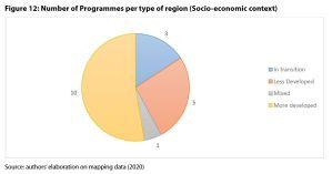 Figure 12: Number of Programmes per type of region (Socio-economic context)