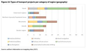 Figure 22: Types of transport projects per category of region (geography)