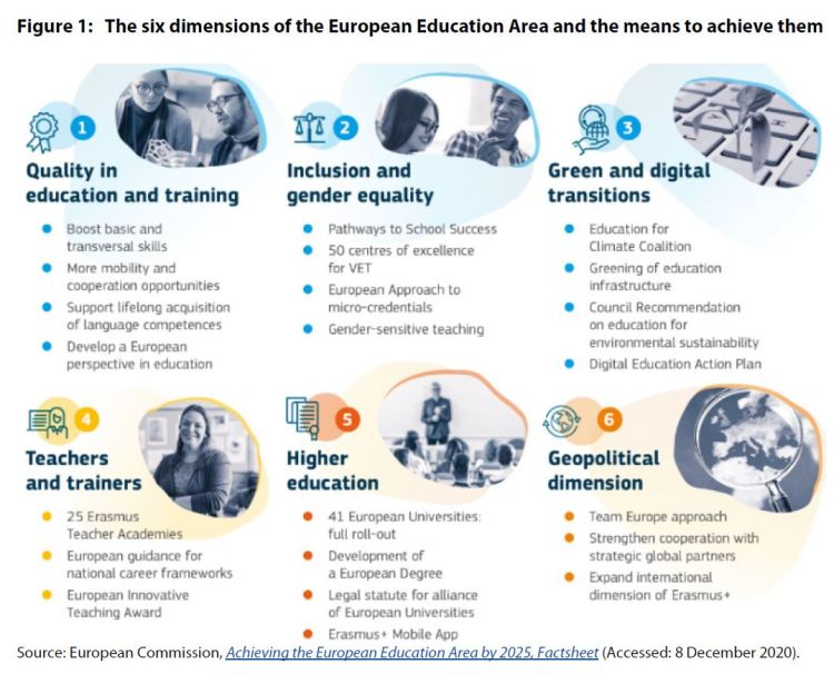 Figure 1: The six dimensions of the European Education Area and the means to achieve them