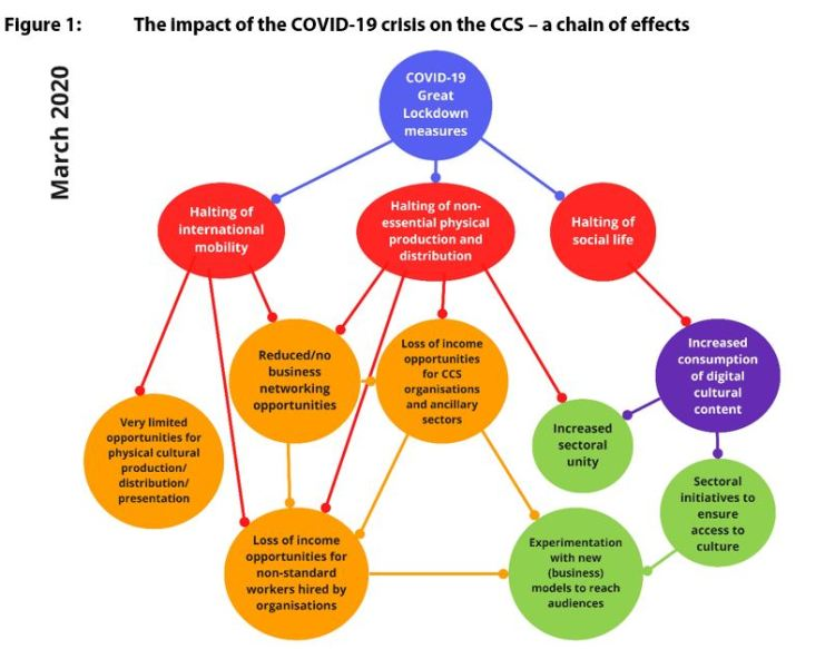 Figure 1: The impact of the COVID-19 crisis on the CCS – a chain of effects