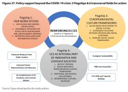 Figure 27: Policy support beyond the COVID-19 crisis: 3 Flagships & 6 transversal fields for action