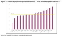 Figure 3: Cultural employment represents on average 3.7% of total employment in the EU-27