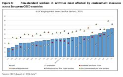 Figure 4: Non-standard workers in activities most affected by containment measures across European OECD countries