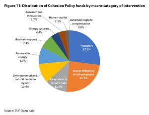 Figure 11: Distribution of Cohesion Policy funds by macro-category of intervention