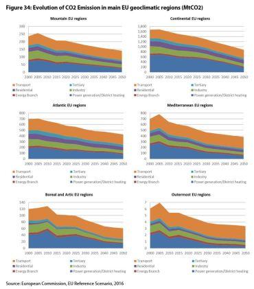 Figure 34: Evolution of CO2 Emission in main EU geoclimatic regions (MtCO2)