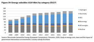 Figure 39: Energy subsidies (€2018bn) by category (EU27)