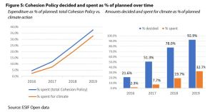 Figure 5: Cohesion Policy decided and spent as % of planned over time