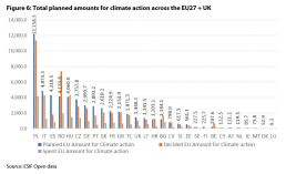 Figure 6: Total planned amounts for climate action across the EU27 + UK