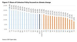 Figure 7: Share of Cohesion Policy focused on climate change