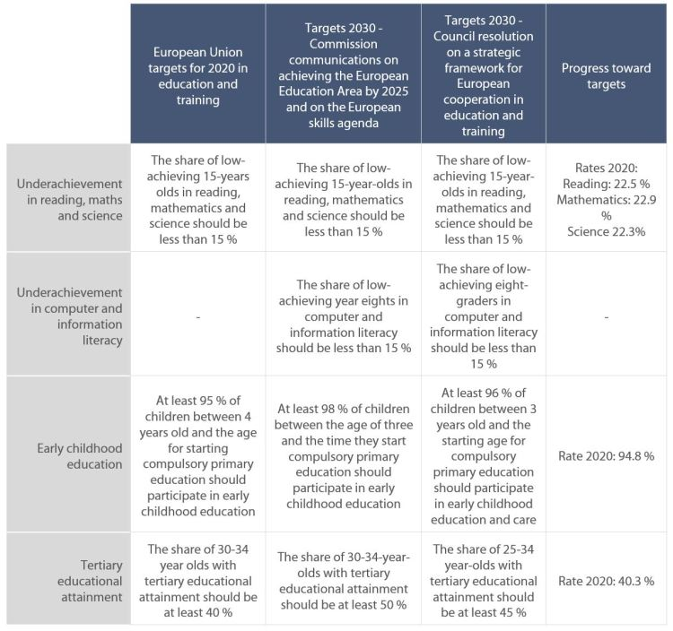 Table 2: Approaches of the Council and the Commission to the European Education Area: strategic priorities and quantitative objectives