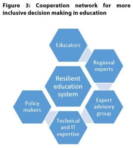 Figure 3: Cooperation network for more inclusive decision making in education