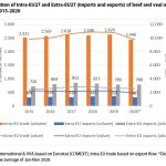 Figure 2. Evolution of Intra-EU27 and Extra-EU27 (imports and exports) of beef and veal meat (excluding live animals) 2015-2020