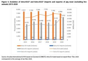 Figure 4. Evolution of Intra-EU27 and Extra-EU27 (imports and exports) of pig meat (excluding live animals) 2015-2020