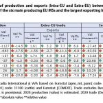 Table 4. Comparison of production and exports (Intra-EU and Extra-EU) between the average across 2015- 2019 and 2020 of the six main producing EU MSs and the largest exporting MSs in the beef and veal meat sector.