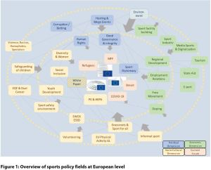 Figure 1: Overview of sports policy fields at European level
