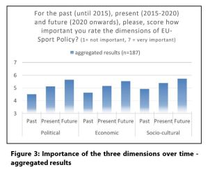 Figure 3: Importance of the three dimensions over time - aggregated results