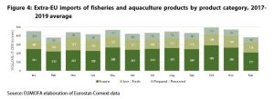 Figure 4: Extra-EU imports of fisheries and aquaculture products by product category, 2017-2019 average