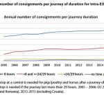Figure 5. Annual number of consignments per journey of duration for intra-EU trade from 2005 until 2015.