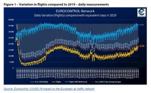 Figure 1 – Variation in flights compared to 2019 – daily measurements