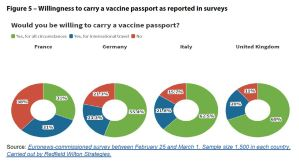 Figure 5 – Willingness to carry a vaccine passport as reported in surveys