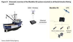 Figure 9: Schematic overview of the BlackBox R2 system mounted on all Danish bivalve fishing vessels