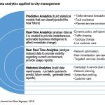 Figure 1: Data analytics applied to city management