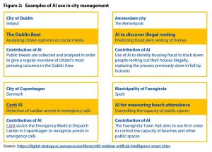 Figure 2: Examples of AI use in city management