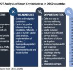 Figure 6: SWOT Analysis of Smart City initiatives in OECD countries