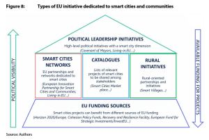 Figure 8: Types of EU initiative dedicated to smart cities and communities