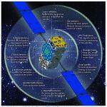 Figure 4: Key elements of a Galileo Full Operational Capability satellite