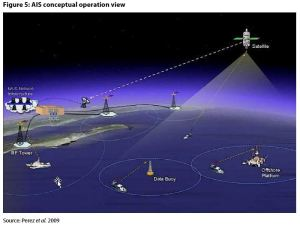 Figure 5: AIS conceptual operation view