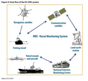 Figure 9: Data flow of the EU VMS system