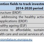 Health-related intervention fields to track investments under ERDF and ESF in the 2014-2020 period