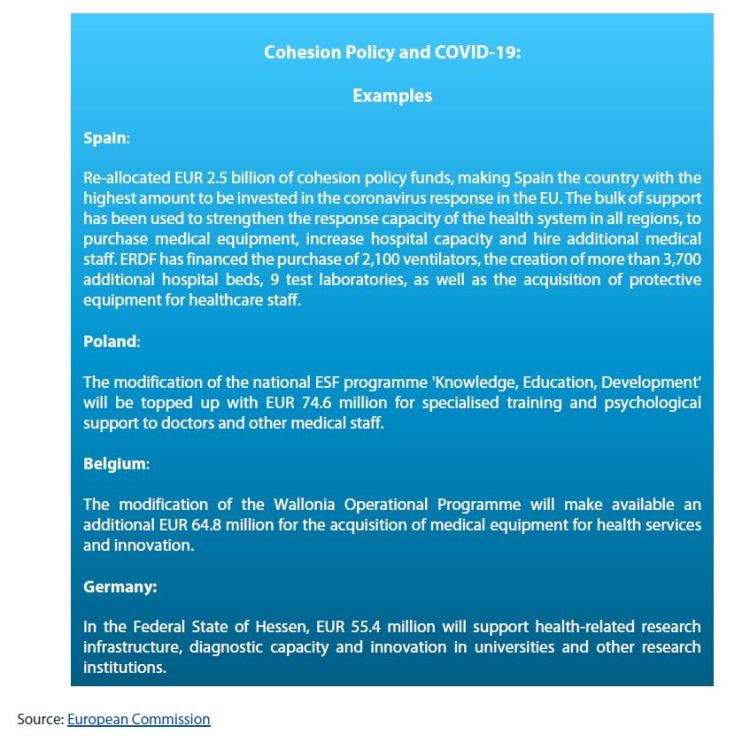 Cohesion Policy and COVID-19: Examples