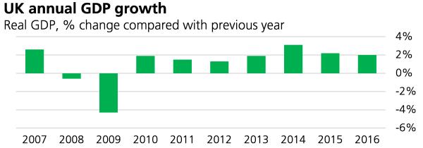 Economic Indicators, February 2017 - Commons Library ...