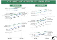 Cancer survival:changes in the last 10 years