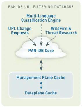 PAN-DB