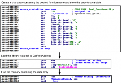 malware loading functions at runtime