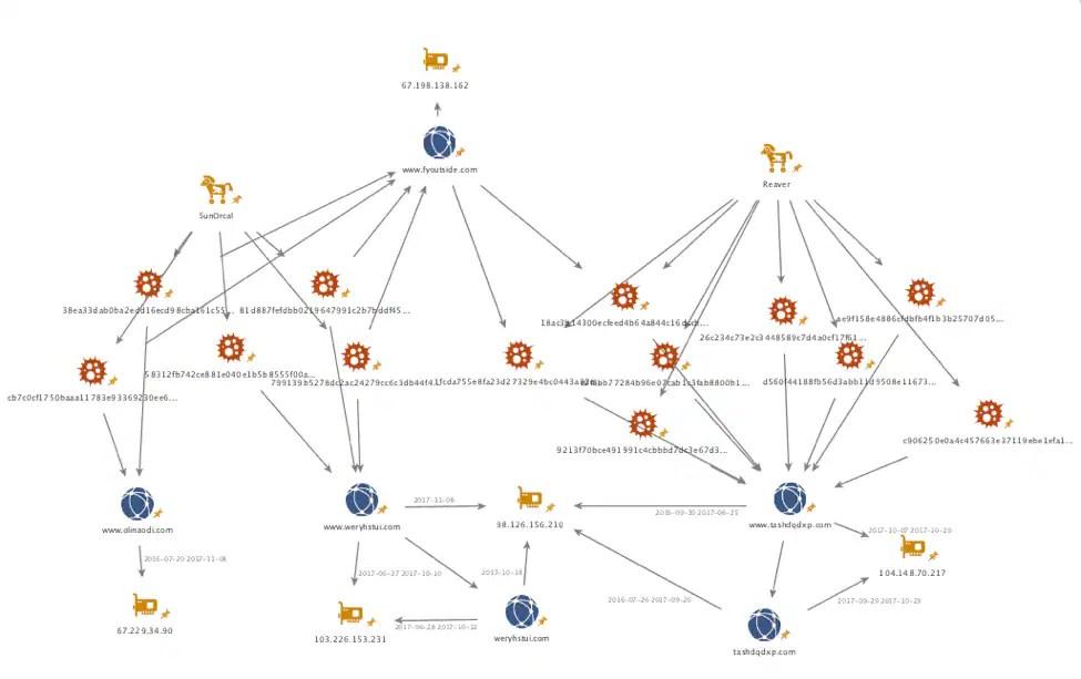 Сходства Reaver и SunOrcal исследователи обнаружили сразу