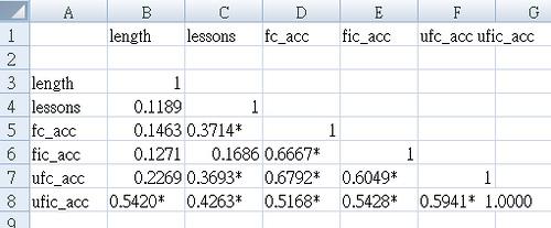 Stata: 輸出correlation的表格 - 研究生2.0