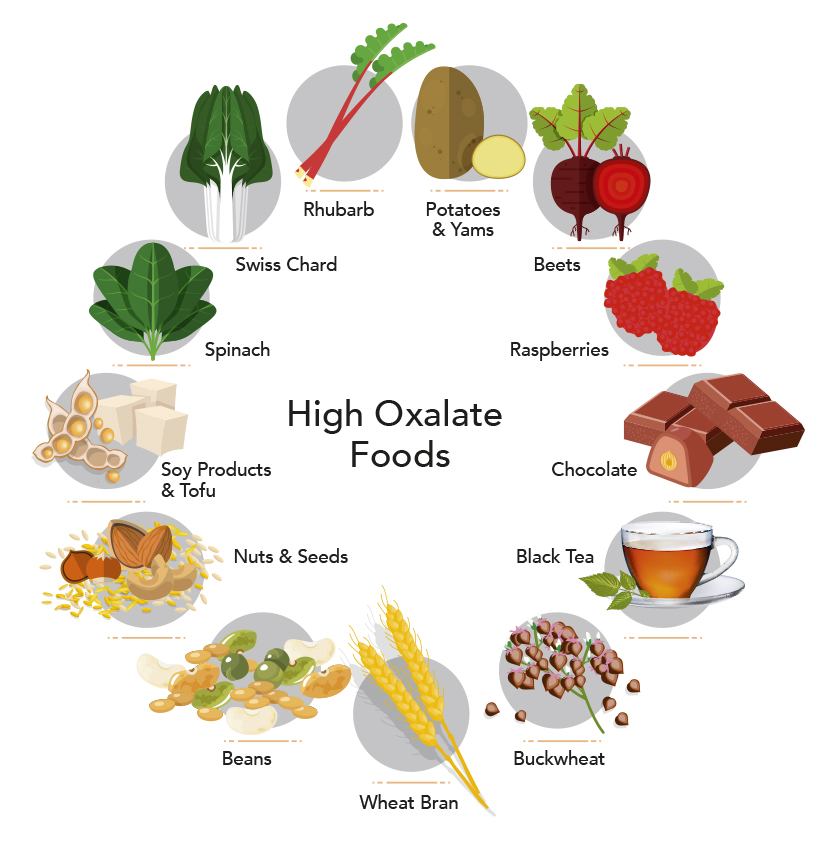 how many oxalates for diet for stones