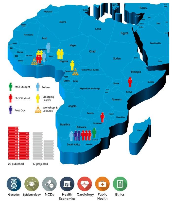 ncd africa