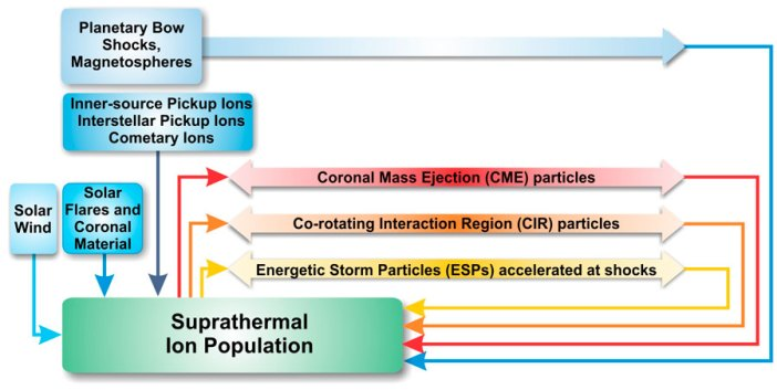 suprathermal seed population
