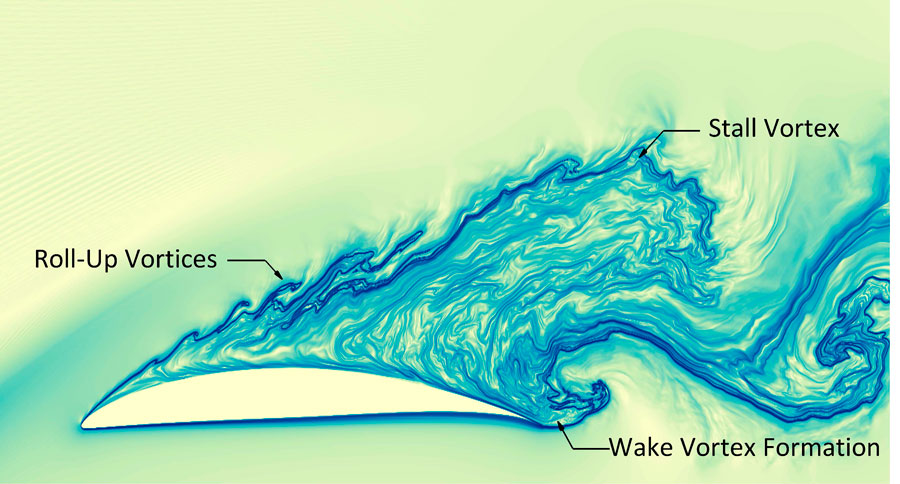 vortical flow aerofoil