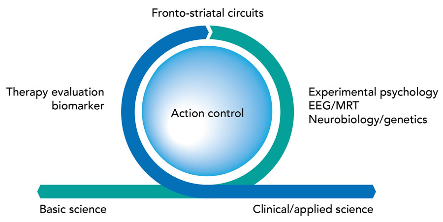 action control processes