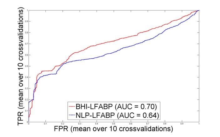 BHI-PRO quantification
