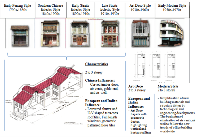 Shows The Evolution Of Shop Houses Design In Malaysia