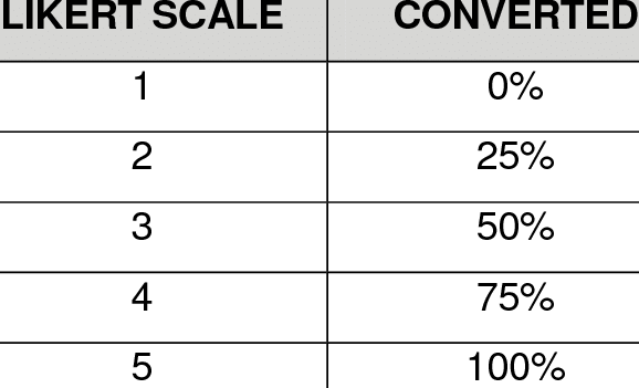 CONVERSION OF LIKERT SCALE VALUES